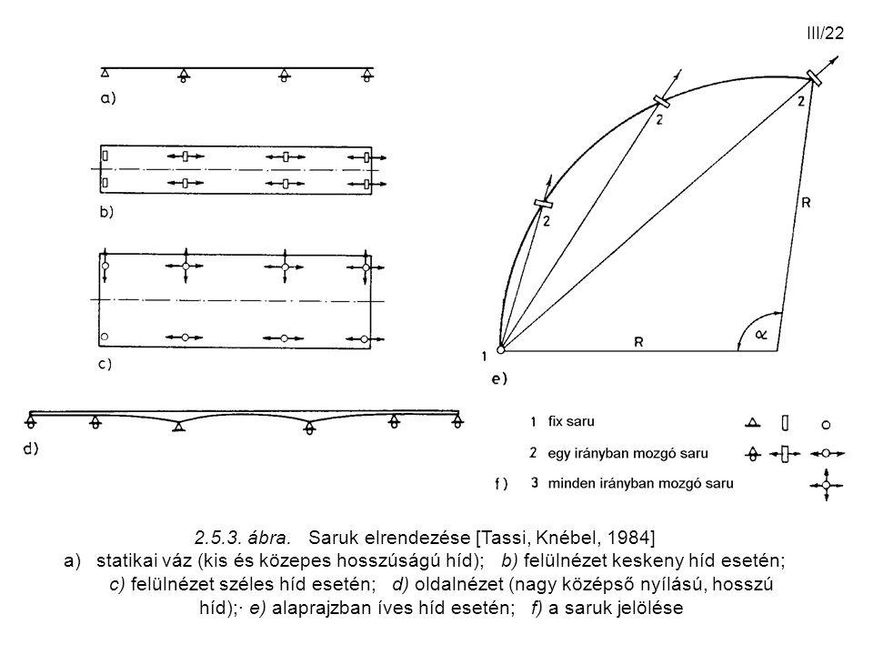 2.5.3. ábra. Saruk elrendezése [Tassi, Knébel, 1984]